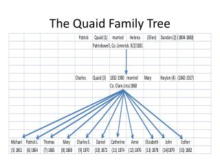 The Quaid Family Tree