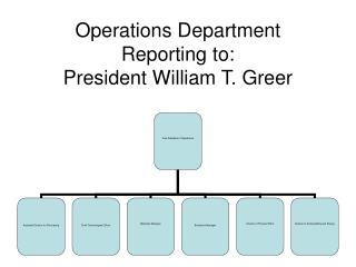 Operations Department Reporting to: President William T. Greer