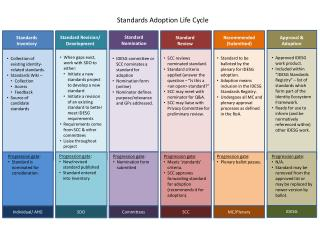 Standards Adoption Life Cycle