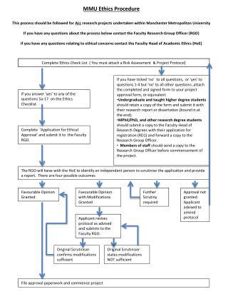 MMU Ethics Procedure