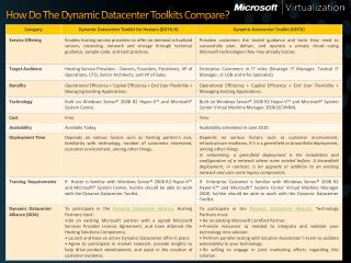How Do The Dynamic  Datacenter Toolkits Compare?