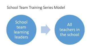 School Team Training Series Model