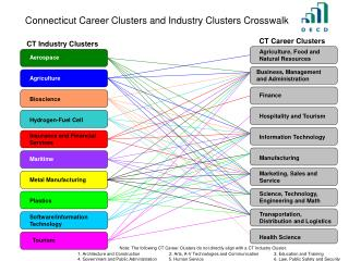 Connecticut Career Clusters and Industry Clusters Crosswalk