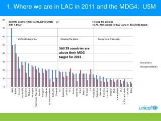 1. Where  we  are in LAC in 2011 and the MDG4:  U5M