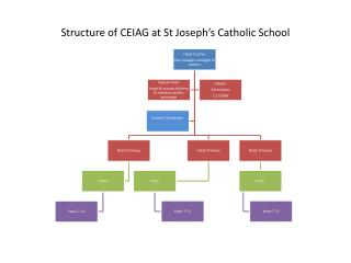 Structure of CEIAG at St Joseph's Catholic School