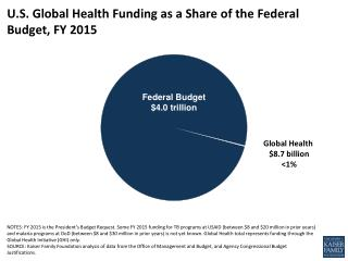 U.S. Global Health  Funding as a Share of the Federal Budget, FY 2015