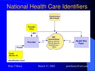 National Health Care Identifiers