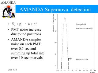 AMANDA Supernova  detection