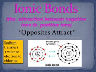 Ionic Bonds (the  attraction between negative ions &  positive ions)