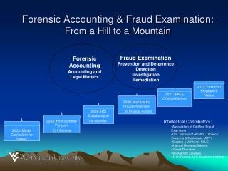 Forensic  Accounting Accounting and Legal Matters