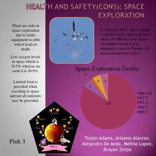 Health and safety(Cons): Space Exploration