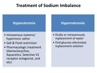 Treatment of  Sodium  Imbalance