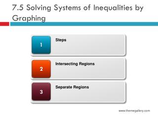 7.5  Solving Systems of Inequalities by Graphing
