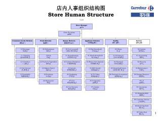 店内人事组织结构图 Store Human Structure