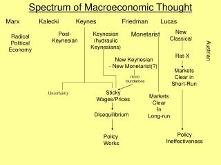 Spectrum of Macroeconomic Thought