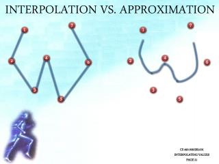 Interpolation Vs. Approximation