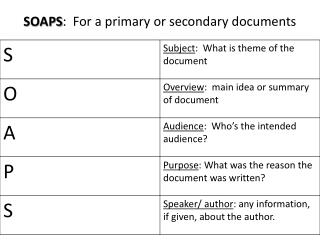 SOAPS :  For a primary or secondary documents