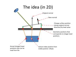 The idea (in 2D)