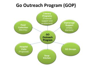 Go Outreach Program (GOP)