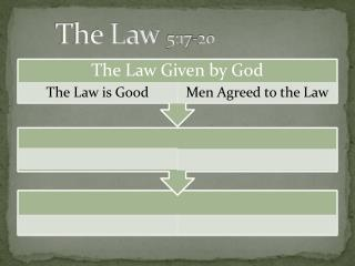 The Law 5:17-20