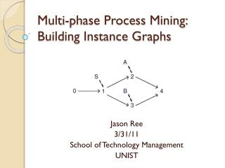 Multi-phase Process Mining: Building Instance Graphs