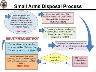 Small Arms Disposal Process