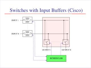 Switches with Input Buffers (Cisco)