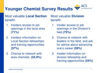 Younger Chemist Survey Results