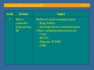Microcontroller Programming III	 MP7- 1