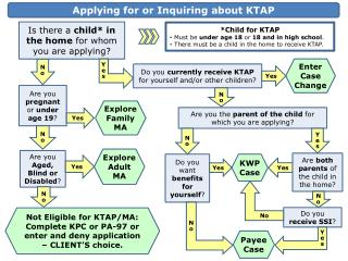 Not Eligible for KTAP/MA: Complete KPC or PA-97 or enter and deny application – CLIENT'S choice.