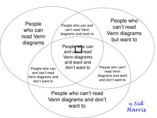 People who can't read Venn diagrams but want to