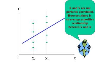 X and Y are not perfectly correlated. However, there is  on average  a positive