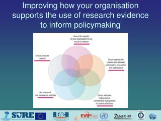 Improving how your organisation supports the use of research evidence to inform policymaking
