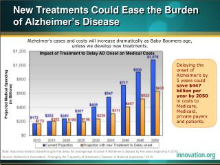 New Treatments Could Ease the Burden of Alzheimer's  Disease