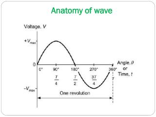 Anatomy of wave