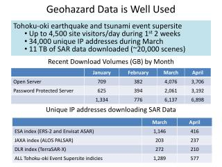 Geohazard  Data is Well Used