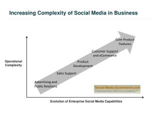 Increasing Complexity of Social Media in Business