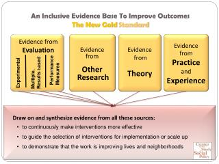 An Inclusive Evidence Base To Improve Outcomes The New Gold  Standard