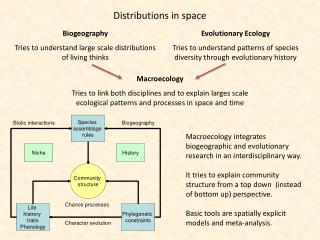 Distributions in space
