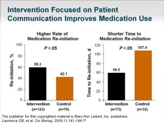 Intervention Focused on Patient Communication Improves Medication Use