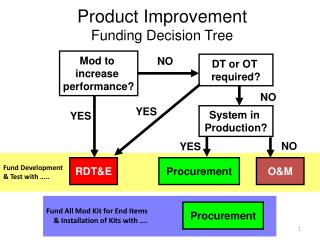 Product Improvement Funding Decision Tree