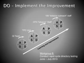 DO – Implement the Improvement