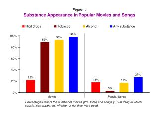 Figure 1 Substance Appearance in Popular Movies and Songs