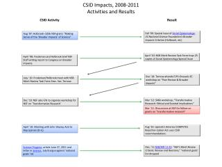 CSID  Impacts, 2008-2011  Activities and Results