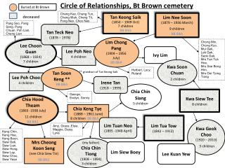 Circle of Relationships, Bt Brown cemetery
