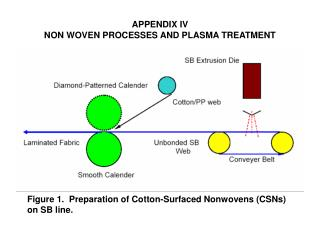 APPENDIX IV NON WOVEN PROCESSES AND PLASMA TREATMENT
