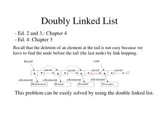 Doubly Linked List
