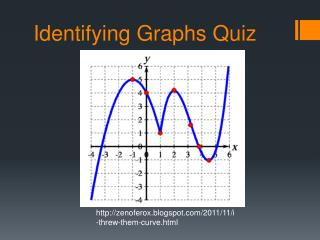 Identifying Graphs Quiz