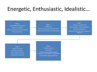 Energetic, Enthusiastic, Idealistic…