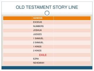 OLD TESTAMENT STORY LINE